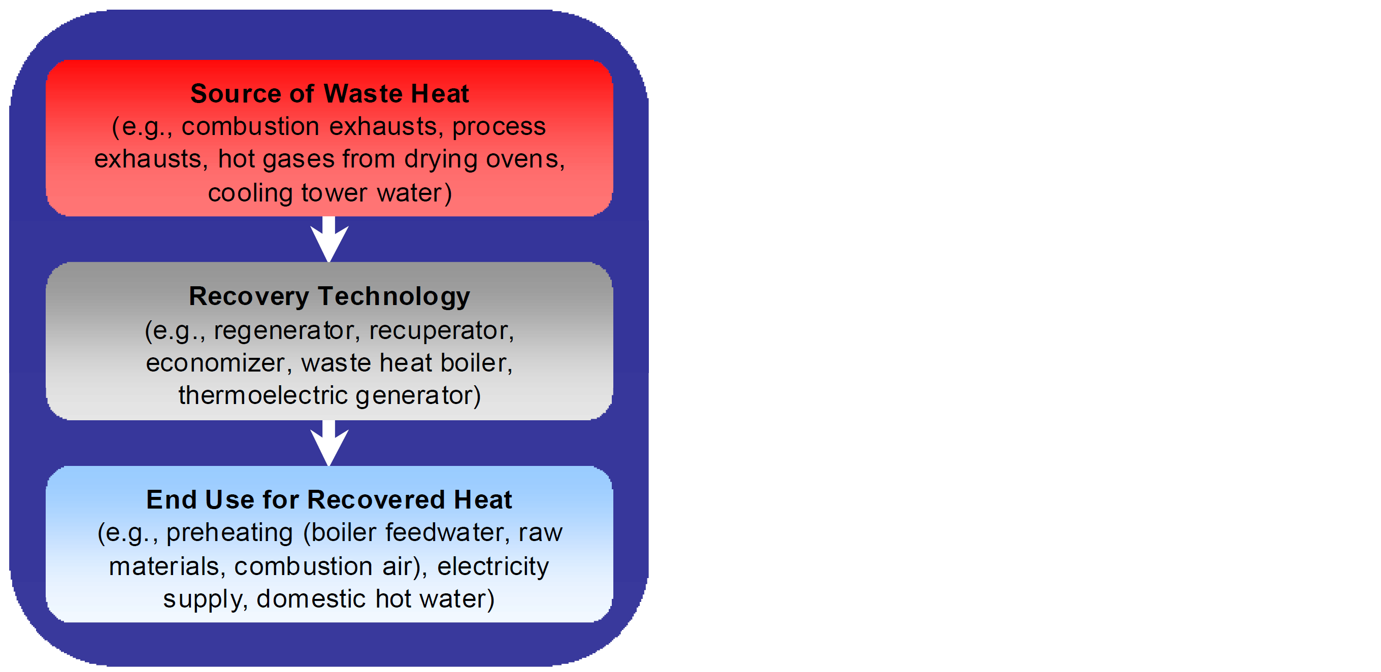 Three Essential ponents Are Required for Waste Heat Recovery
